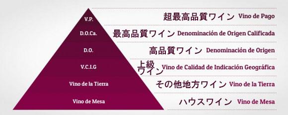 スペインワイン原産地呼称制度