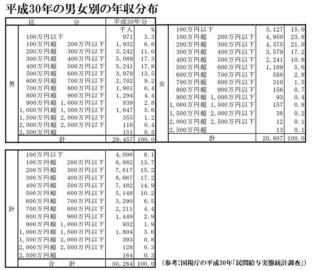 平成30年男女別年収分布