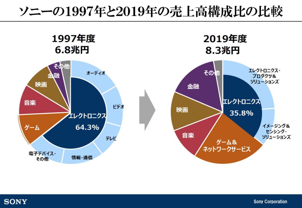ソニーの1997と2019の売上高比較